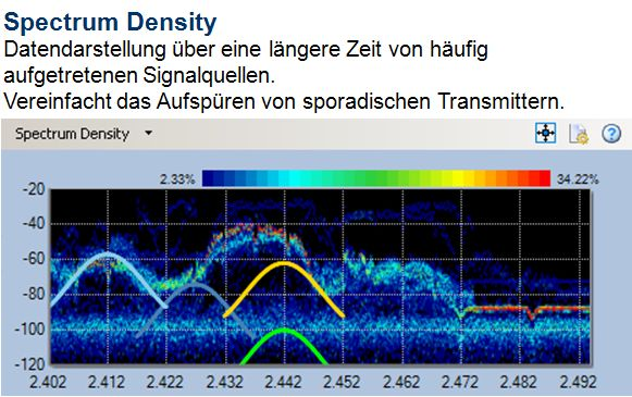 Spectrum Darstellung - Spectrum Density