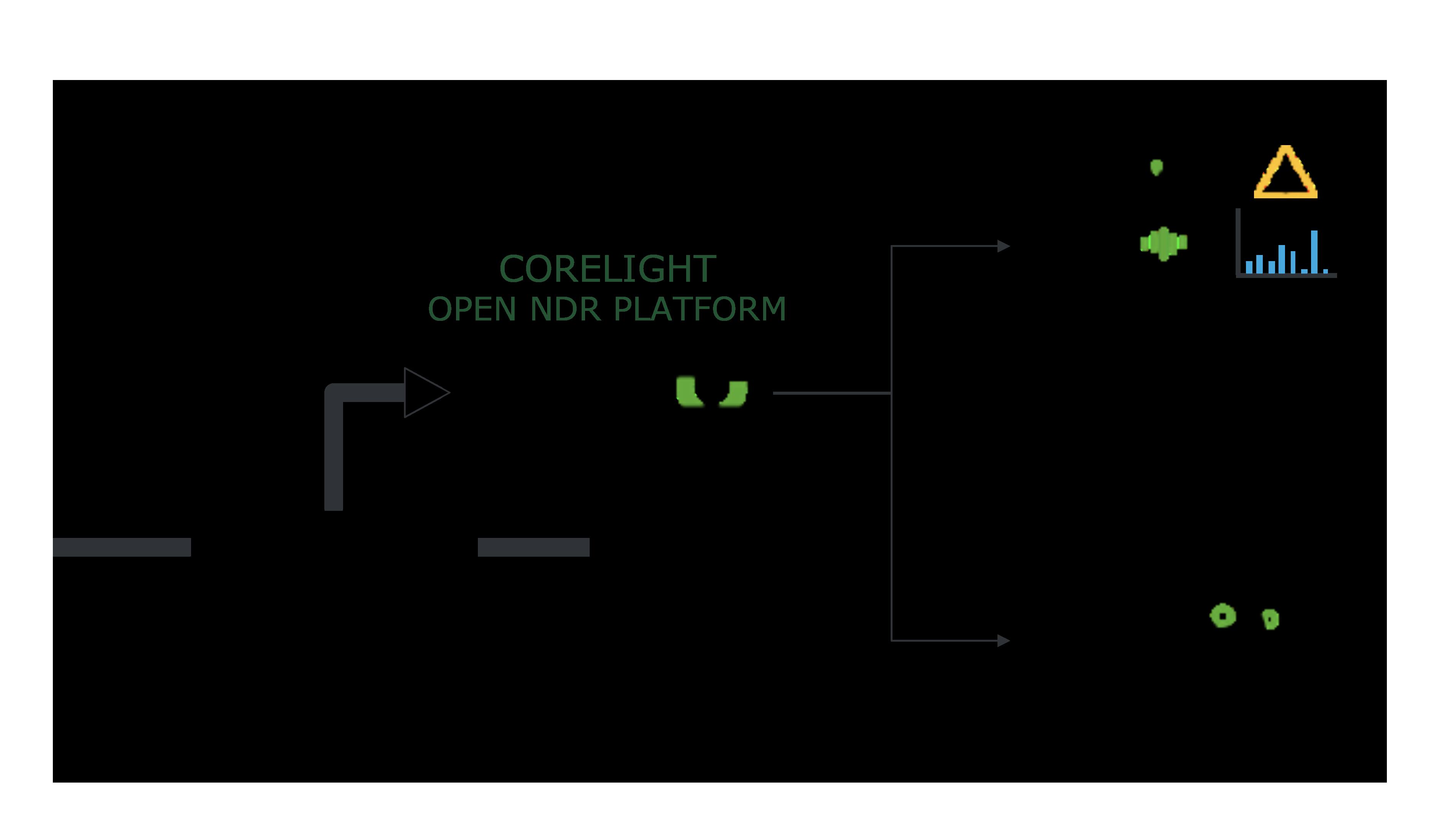 Corelight Open NDR Platform