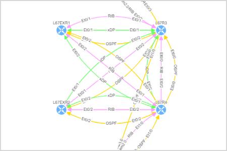 Überwachung und Dokumentation der Netzwerkinfrastruktur mit PRTG und IP Fabric
