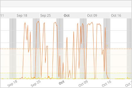 GeNiEnd2End Application Note zum Thema Ist das Netzwerk tatsächlich langsam?
