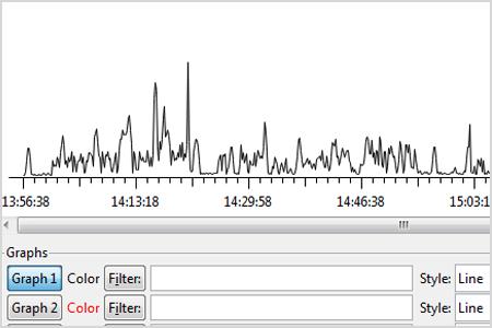 Wireshark Schulungen von NETCOR