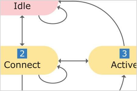 Routing-Instabilitäten im Netzwerk effizient identifizieren