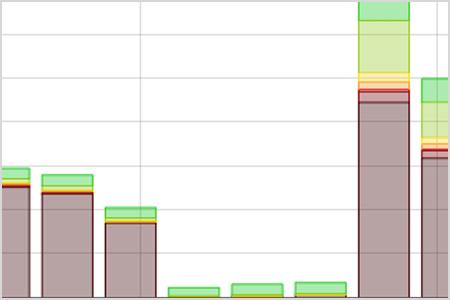 Ursachen und Auswirkungen von Microbursts - Microburst-Analyse mit Wireshark - Effizientere Microburst-Analyse mit Allegro Packets Network Multimeter